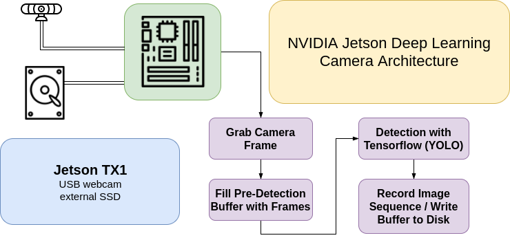 Building a Self Contained Deep Learning Camera in Python with NVIDIA